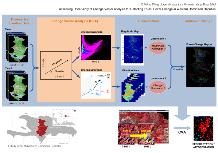 Change vector analysis for Dominican Republic Deforestation