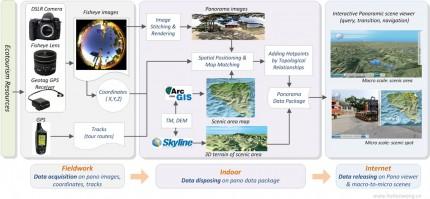 ecotour-pano-workflow-large